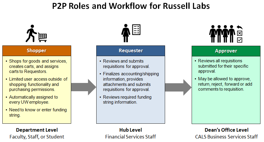 P2P Roles and Workflow in Russell Labs